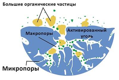 Структура картриджа Aquafilter FCCBL10BB