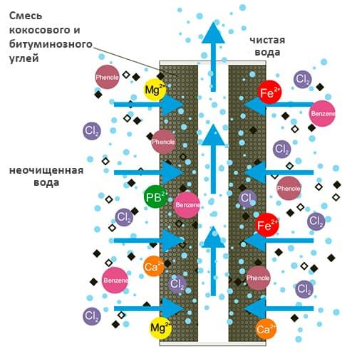 Як працює картриджа Aquafilter FCCBL20BB-S